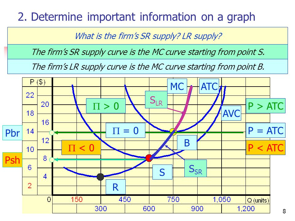 CRC Economics8 2. Determine important information on a graph What is the firm's SR supply.