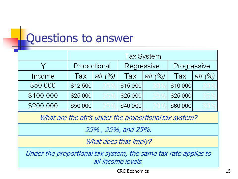 CRC Economics15 Questions to answer What are the atr's under the proportional tax system.