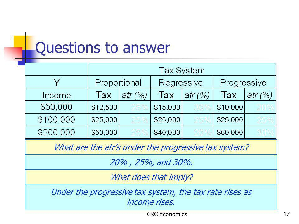 CRC Economics17 Questions to answer What are the atr's under the progressive tax system.