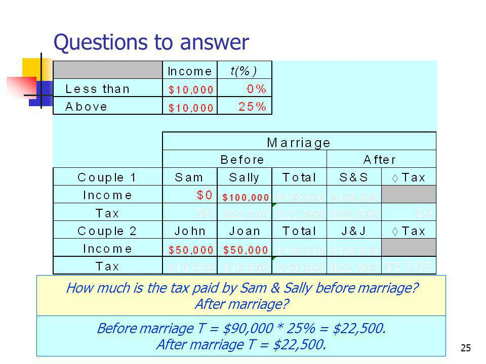 CRC Economics25 Questions to answer How much is the tax paid by Sam & Sally before marriage.