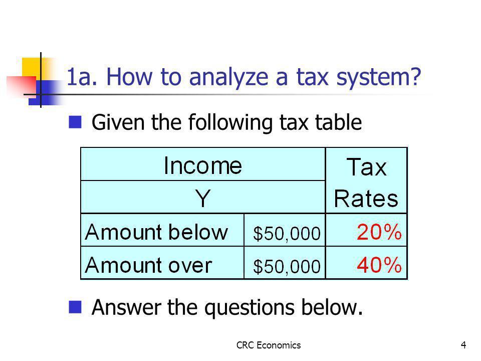 CRC Economics4 1a. How to analyze a tax system.