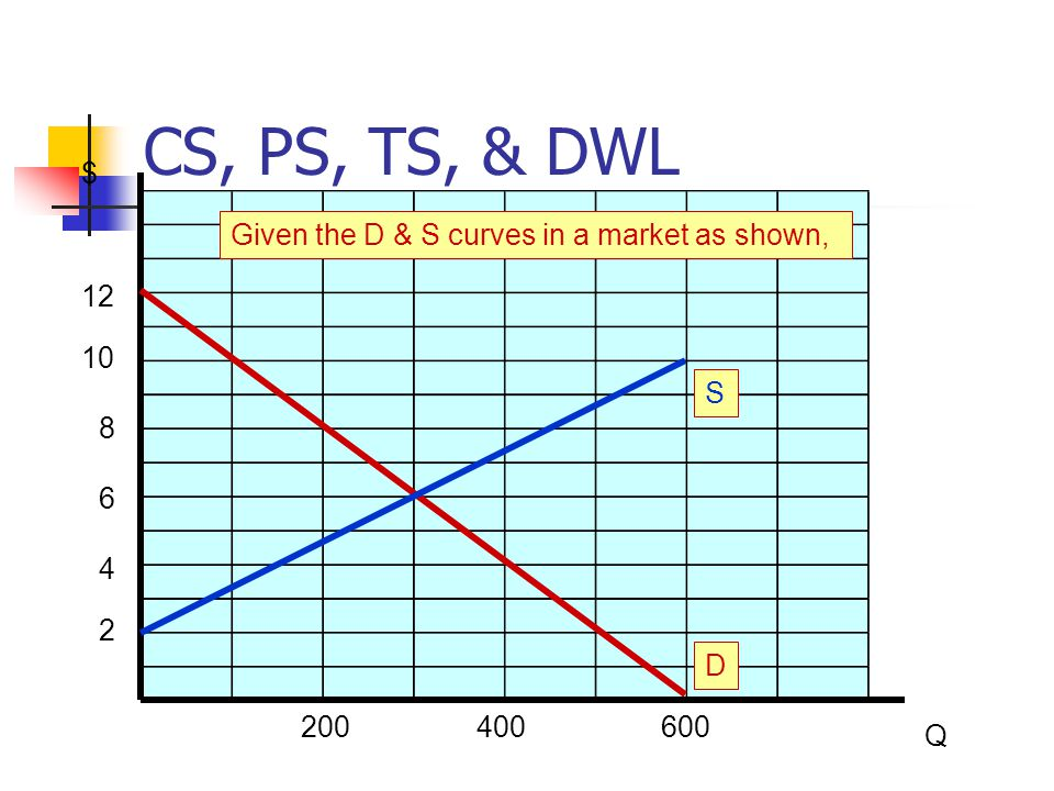 CS, PS, TS, & DWL $ Q 200400600 2 4 6 8 10 12 D Given the D & S curves in a market as shown, S