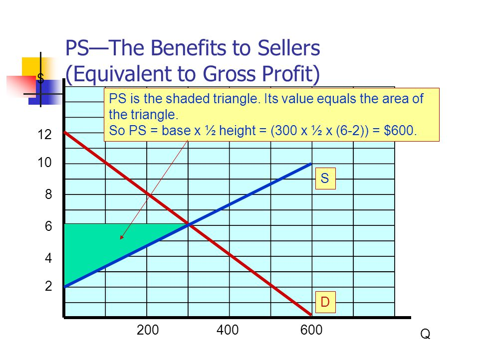 PS—The Benefits to Sellers (Equivalent to Gross Profit) $ Q 200400600 2 4 6 8 10 12 D PS is the shaded triangle. Its value equals the area of the tria