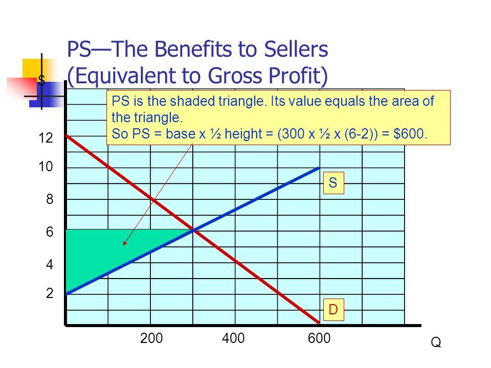 TS = CS + PS = Maximum (TS Is Maximized in a Free Market) $ Q 200400600 2 4 6 8 10 12 D In a free market, TS, the sum of CS and PS, measures the total maximum benefits to all market participants.