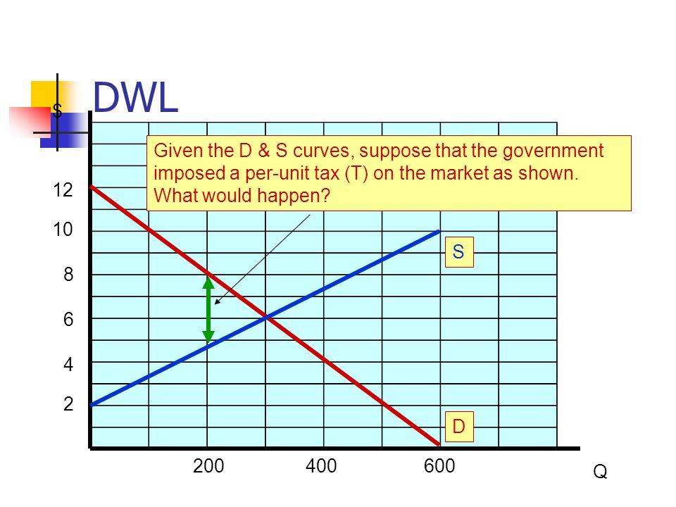 TS = CS + PS < Maximum (DWL Is the Loss/Reduction in TS) $ Q 200400600 2 4 6 8 10 12 D CS would decrease; PS would decrease; GTR would rises, TS would decrease; and a DWL would exist.
