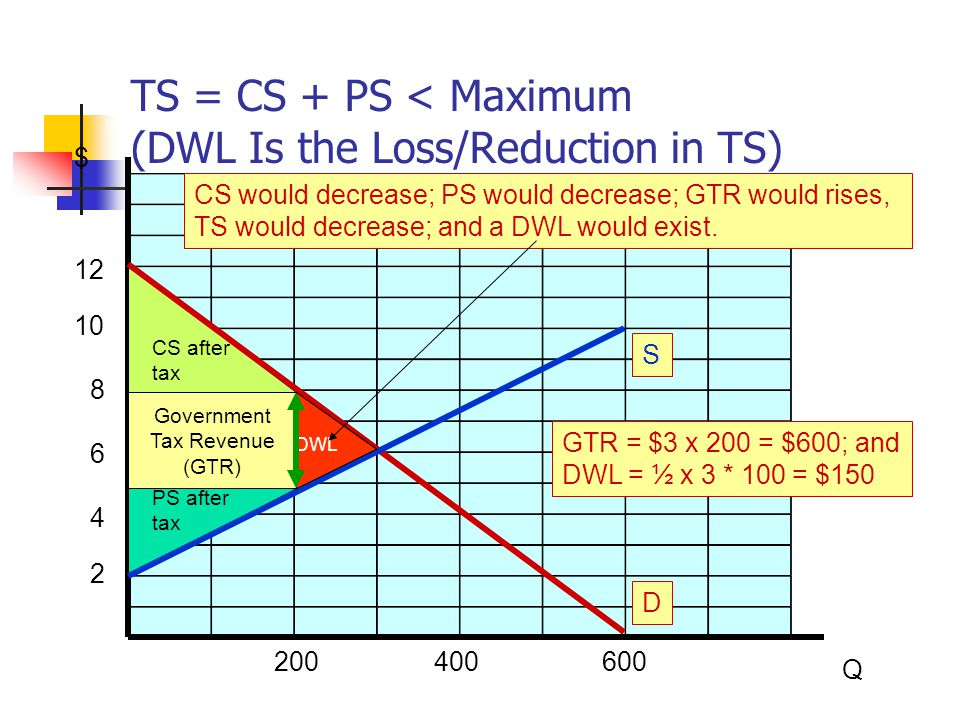 Now You Know How to Calculate on a Graph … Consumer Surplus (CS) Producer Surplus (PS) Total Surplus (TS) Deadweight Loss (DWL)