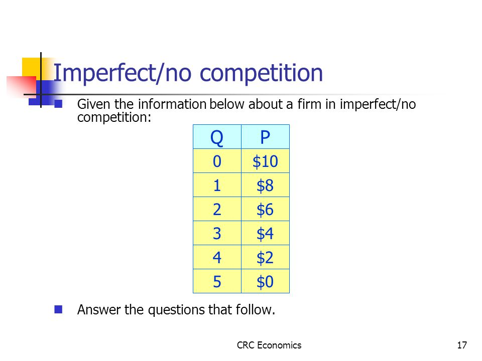 CRC Economics17 Given the information below about a firm in imperfect/no competition: Answer the questions that follow.