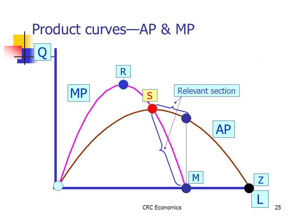 CRC Economics25 Product curves—AP & MP Q L AP M Z R S MP Relevant section