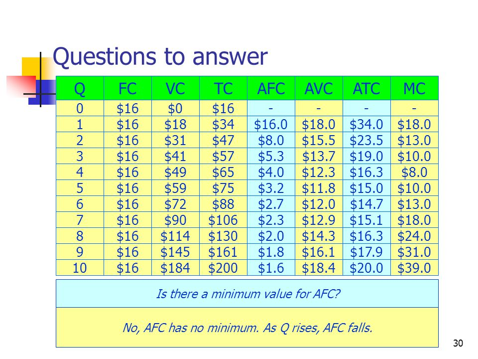 CRC Economics30 Questions to answer Q 0 1 2 3 4 5 FC $16 6 7 8 9 10$16 VC $0 $18 $31 $41 $49 $59 $72 $90 $114 $145 $184 Is there a minimum value for AFC.