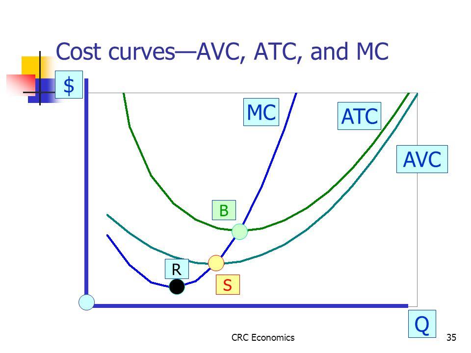 CRC Economics35 Cost curves—AVC, ATC, and MC $ Q AVC ATC MC R S B