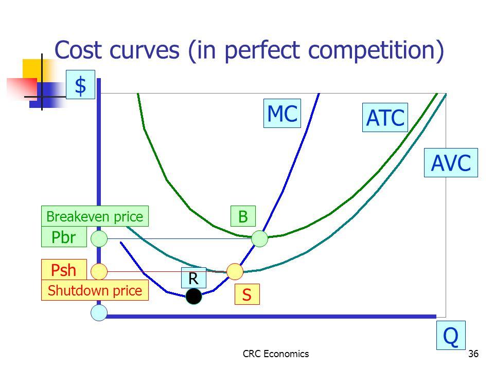 CRC Economics36 Cost curves (in perfect competition) $ Q AVC ATC MC R S B Pbr Psh Breakeven price Shutdown price
