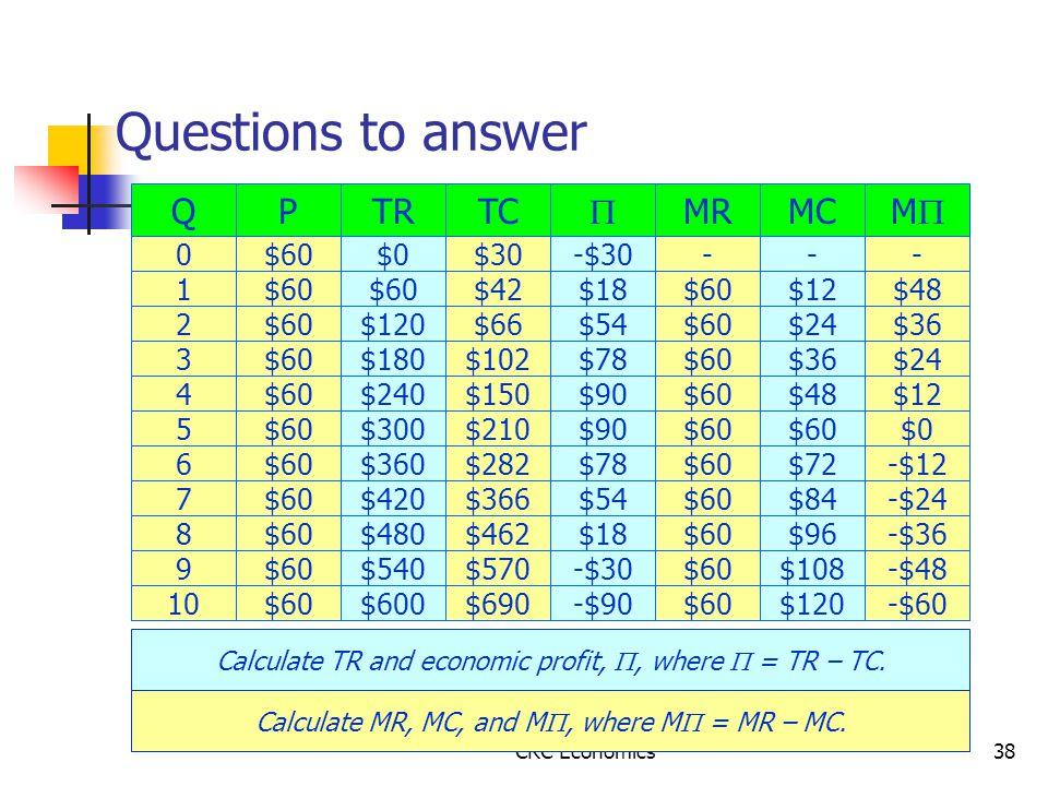 CRC Economics38 Questions to answer Q 0 1 2 3 4 5 P $60 6 7 8 9 10$60 TR $0 $60 $120 $180 $240 $300 $360 $420 $480 $540 $600 Calculate TR and economic profit, , where  = TR – TC.