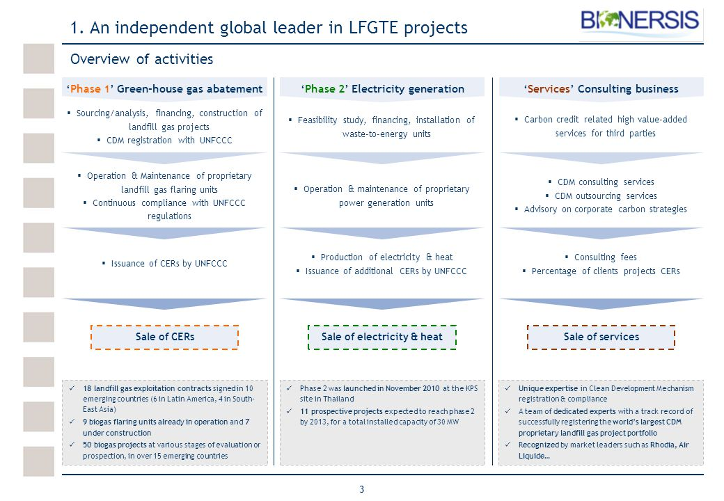 4 World's most active LFG project registrant Bionersis expetise covers the entire value chain… A unique vertically integrated developer and operator  Expertise in site identification and evaluation −7 dedicated employees −Expertise in gauging output of sites and necessary investments based on extensive experience and in-house developed evaluation models Source: UNEP RISØ LFG projects registered with UNFCCC in 2009 Source: Company information … with a significant track record  16 landfill gas exploitation contracts signed in 10 emerging countries (6 in Latin America, 4 in South-East Asia)  9 LFG units already in operation and 7 under construction  50 LFG projects at various stages of evaluation or prospection, in over 15 emerging countries  1st French promoter of Clean Development Mechanism ('CDM') projects through the Kyoto Protocol, in terms of the number of Letters of Approval  Leader in the sector of Landfill Gas CDM projects with 22% of global market in 2009 (in terms of projects registered during the year)  Most importantly, an operator with a unique experience in managing CDM projects since the implementation of the Kyoto Protocol LFG projects registered with UNFCCC in 2009  Operation & Maintenance of sites −23 dedicated employees −Extensive experience in operation & maintenance of LFG capture and utilization projects −O&M supported by remote monitoring of units  Site development & construction know-how −11 dedicated employees −Negotiation of contracts with landfill operators −Equipment sourcing and installation execution know-how  Expertise in CDM registration process within the UNFCCC framework −7 dedicated employees −100% of submitted projects successfully registered −Registration process twice as fast as industry average 1.