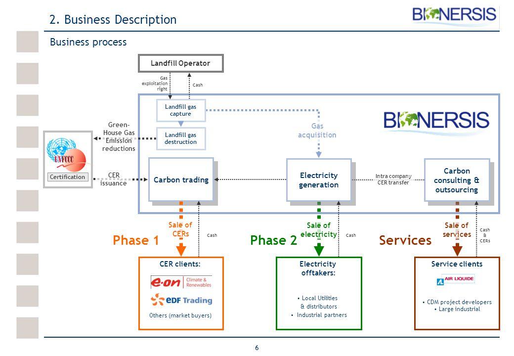 6 Business process 2.