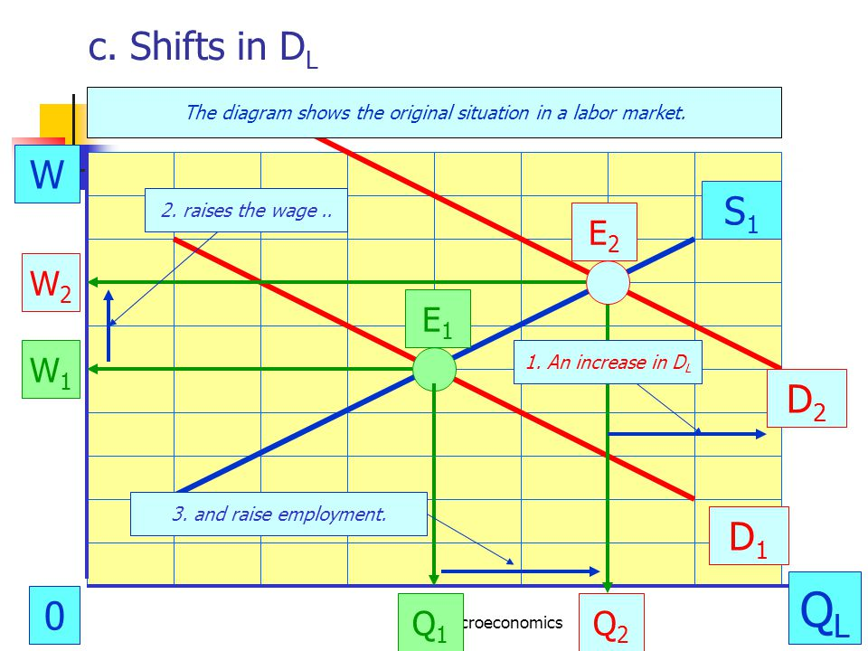 CRC Microeconomics29 c. Shifts in D L W QLQL 0 W1W1 D1D1 E1E1 S1S1 Q1Q1 E2E2 Q2Q2 W2W2 1.