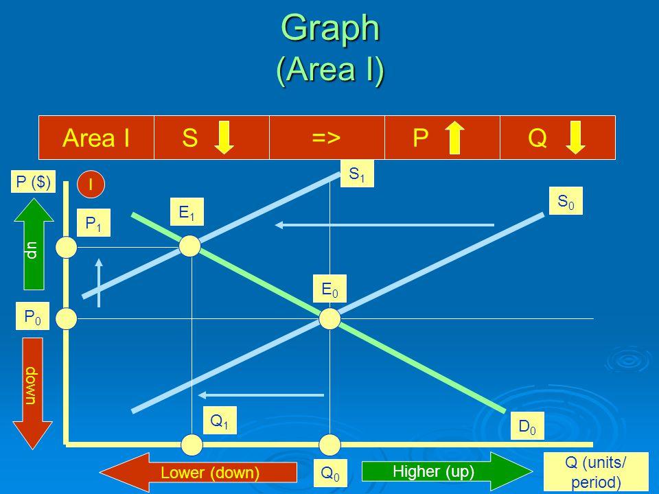 Graph (Area I) P ($) Q (units/ period) E0E0 Q0Q0 P0P0 Area I S=> P Q I Higher (up) Lower (down) up down S0S0 D0D0 S1S1 E1E1 I Q1Q1 P1P1