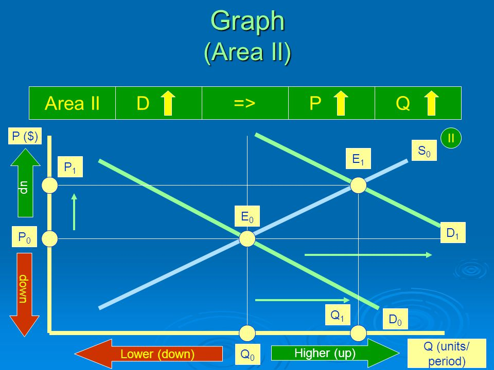 Graph (Area II) P ($) Q (units/ period) E0E0 Q0Q0 P0P0 Area II D=> P Q II Higher (up) Lower (down) up down S0S0 D0D0 D1D1 E1E1 I Q1Q1 P1P1
