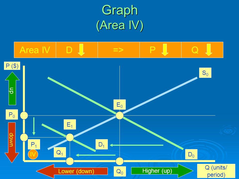 Graph (Area IV) P ($) Q (units/ period) E0E0 Q0Q0 P0P0 Area IV D=> P Q IV Higher (up) Lower (down) up down S0S0 D0D0 D1D1 E1E1 I Q1Q1 P1P1