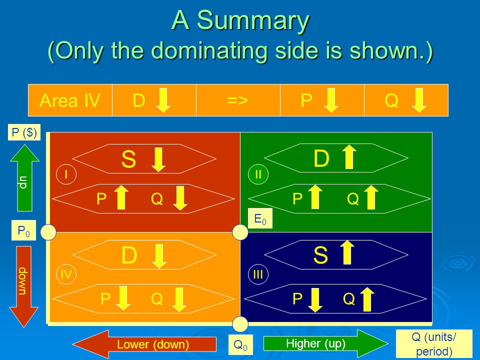 A Summary (Only the dominating side is shown.) P ($) Q (units/ period) E0E0 Q0Q0 P0P0 S D S D P Q Area I S=> P QArea II D=> P QArea III S=> P Q III IIIIV Area IV D=> P Q Higher (up) Lower (down) up down
