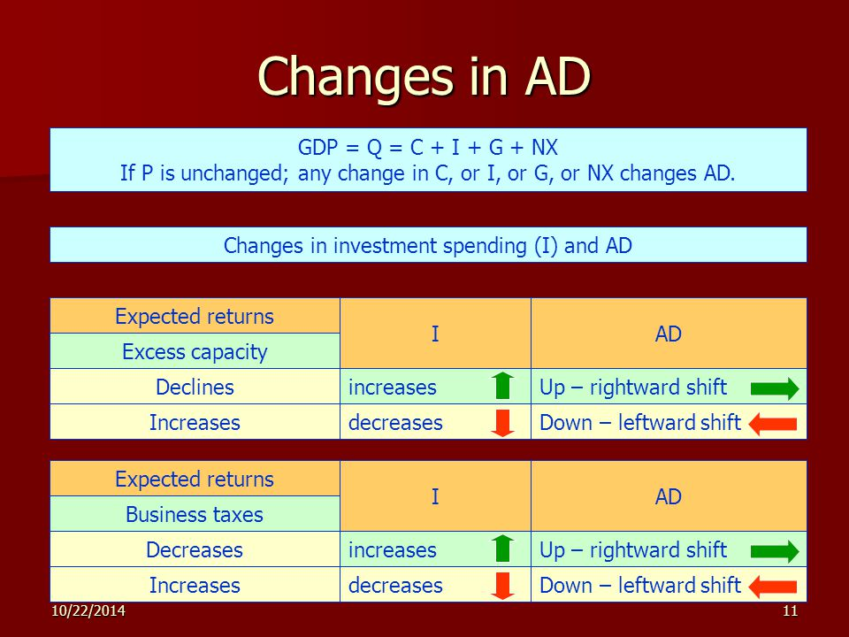 10/22/201411 Changes in AD GDP = Q = C + I + G + NX If P is unchanged; any change in C, or I, or G, or NX changes AD.