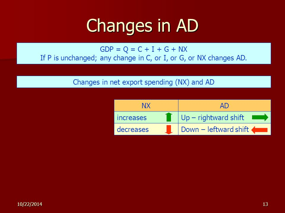 10/22/201413 Changes in AD GDP = Q = C + I + G + NX If P is unchanged; any change in C, or I, or G, or NX changes AD.