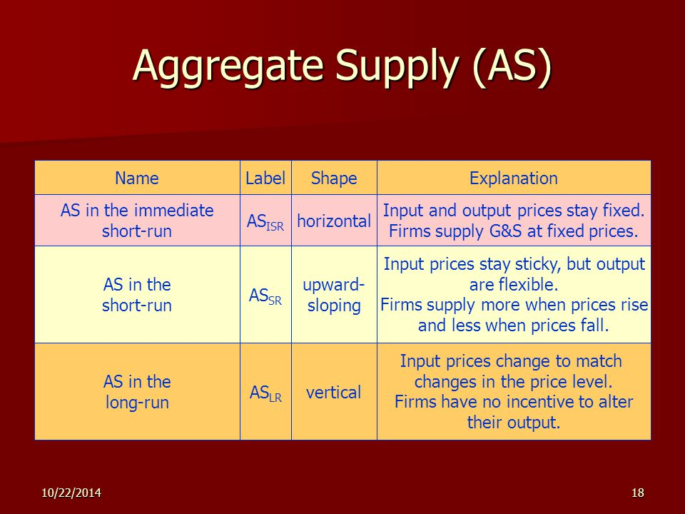 10/22/201418 Aggregate Supply (AS) Name AS in the immediate short-run Label AS ISR Shape horizontal Input and output prices stay fixed.