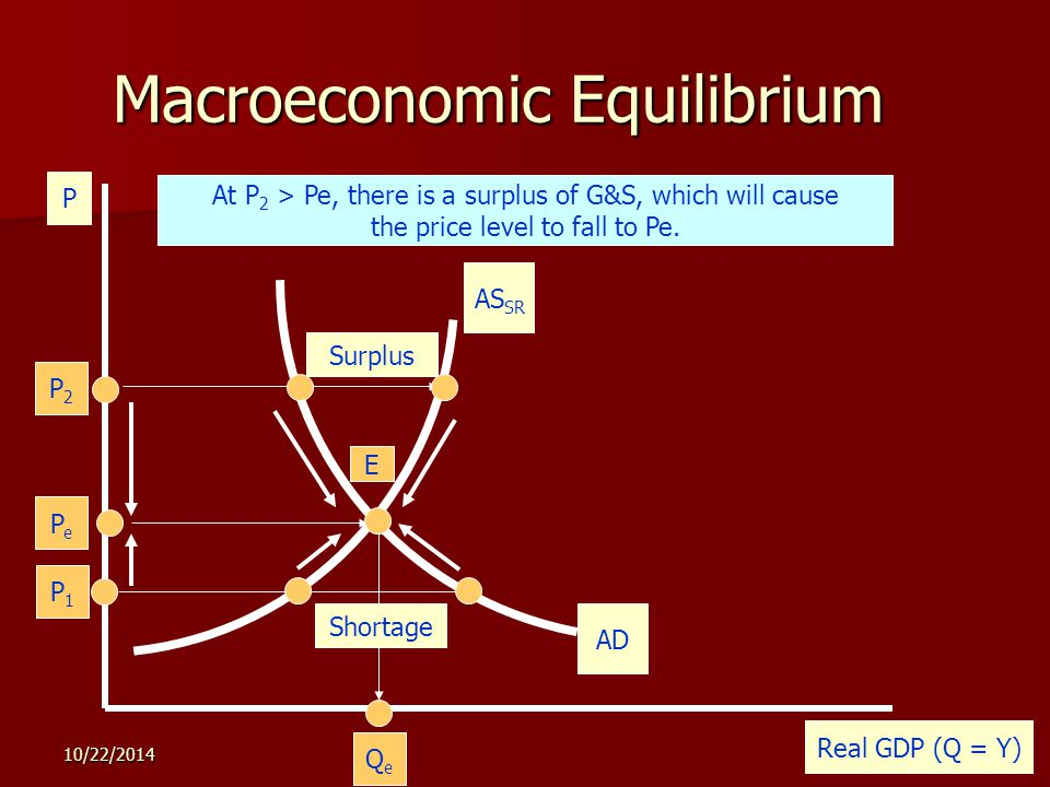 10/22/201425 Macroeconomic Equilibrium P Real GDP (Q = Y) AS SR P1P1 PePe QeQe E The economy is illustrated by the AD and AS curves below.
