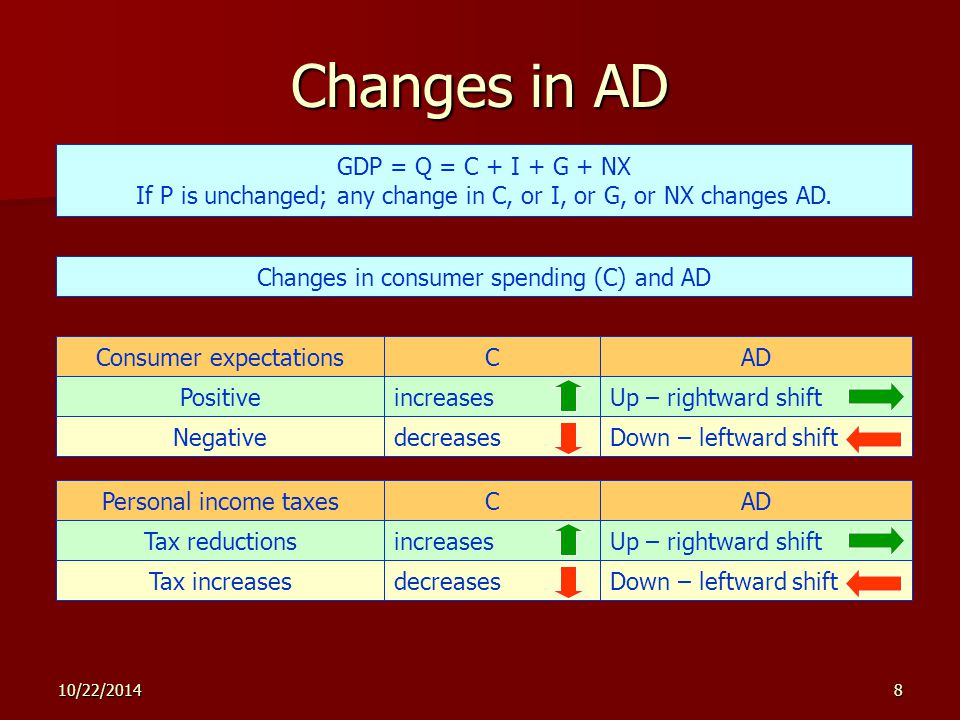 10/22/20148 Changes in AD GDP = Q = C + I + G + NX If P is unchanged; any change in C, or I, or G, or NX changes AD.