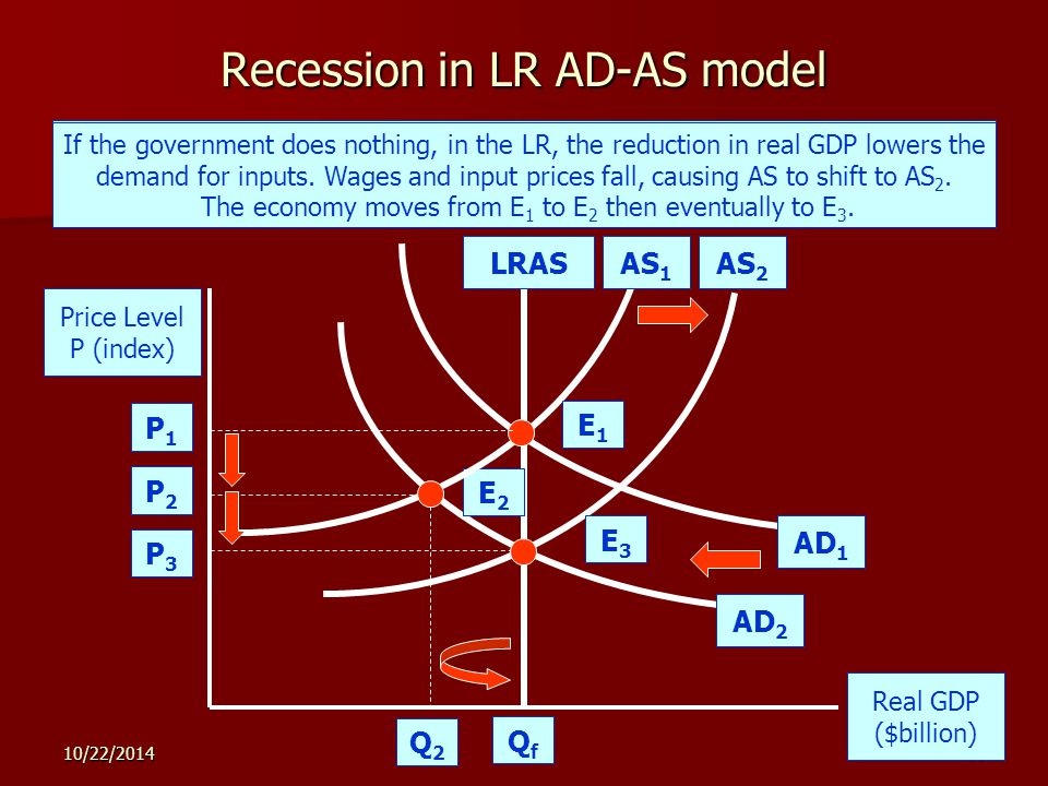 10/22/ Recession in LR AD-AS model Price Level P (index) Real GDP ($billion) LRASAS 2 AD 2 P3P3 QfQf In the SR, a decrease in AD from AD 1 to AD 2 causes a recession.
