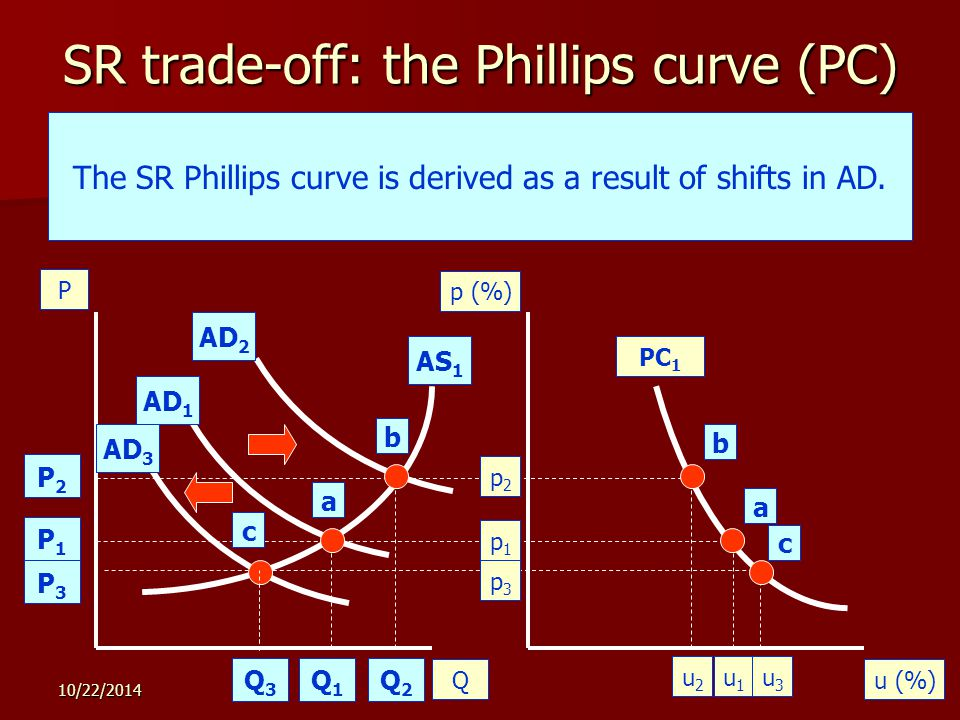 10/22/ SR trade-off: the Phillips curve (PC) Qu (%) P p (%) Originally, the economy achieves equilibrium at a.