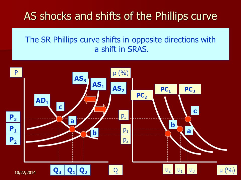 10/22/ AS shocks and shifts of the Phillips curve Qu (%) P p (%) Originally, the economy achieves equilibrium at a.