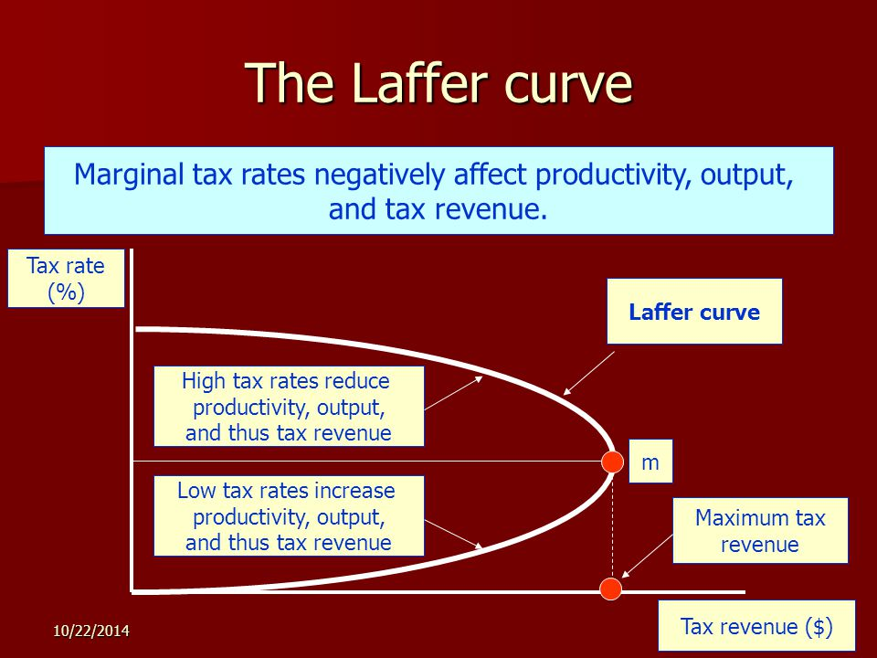 10/22/ The Laffer curve Tax rate (%) Tax revenue ($) m Maximum tax revenue Low tax rates increase productivity, output, and thus tax revenue High tax rates reduce productivity, output, and thus tax revenue Marginal tax rates negatively affect productivity, output, and tax revenue.