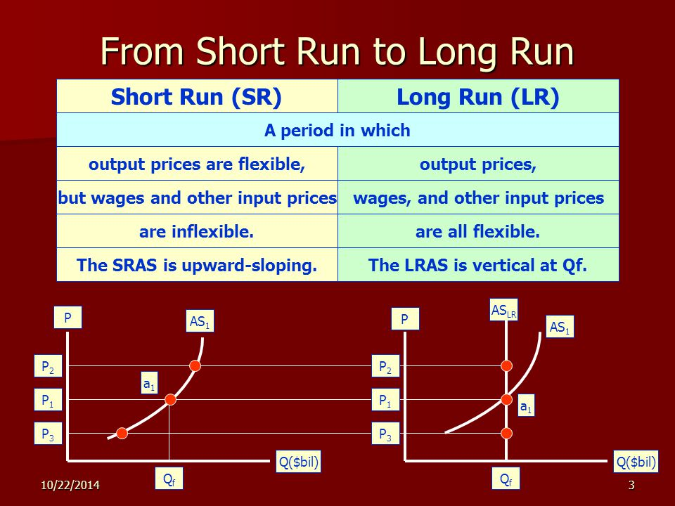 10/22/20144 From Short Run to Long Run Three assumptions about SRAS AS 1 : (1) The initial price level is P 1 ; (2) this price level is expected to persist; (3) the price level can be flexible both upward and downward P P Q($bil) P3P3 AS 1 AS LR P1P1 P2P2 Q3Q3 QfQf Q2Q2 AS 1 AS 3 AS 2 QfQf P2P2 P1P1 P3P3 a1a1 a2a2 a3a3 a1a1 a3a3 a2a2 b1b1 At a 1, the economy operates at full employment, potential output Q f.