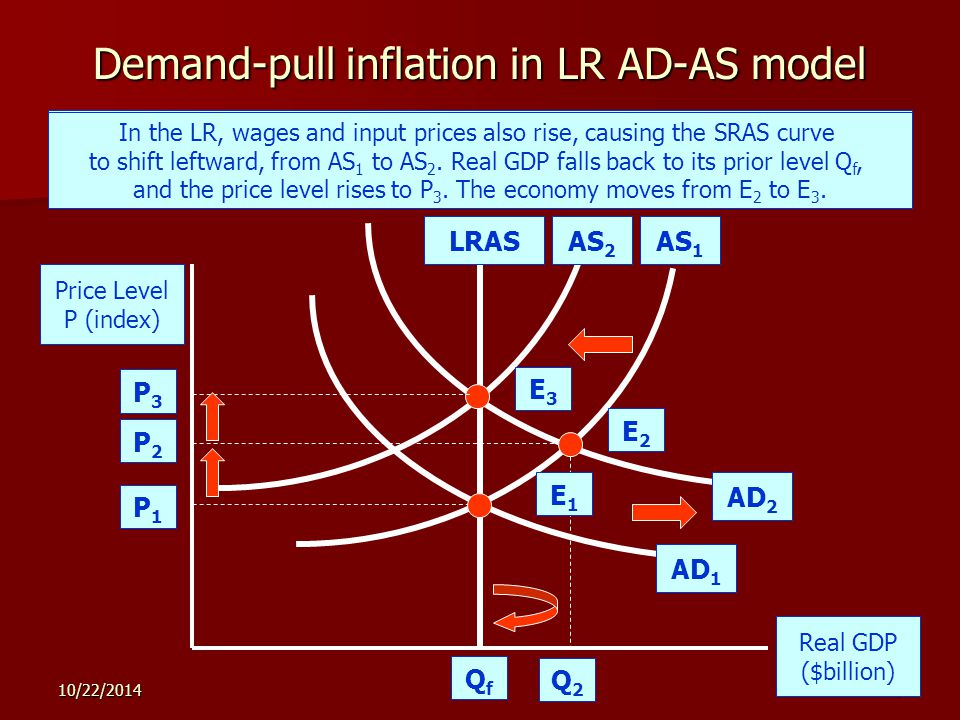 10/22/20148 Demand-pull inflation in LR AD-AS model Price Level P (index) Real GDP ($billion) LRASAS 1 AD 1 P1P1 QfQf In the SR, an increase in AD from AD 1 to AD 2 causes demand-pull inflation.