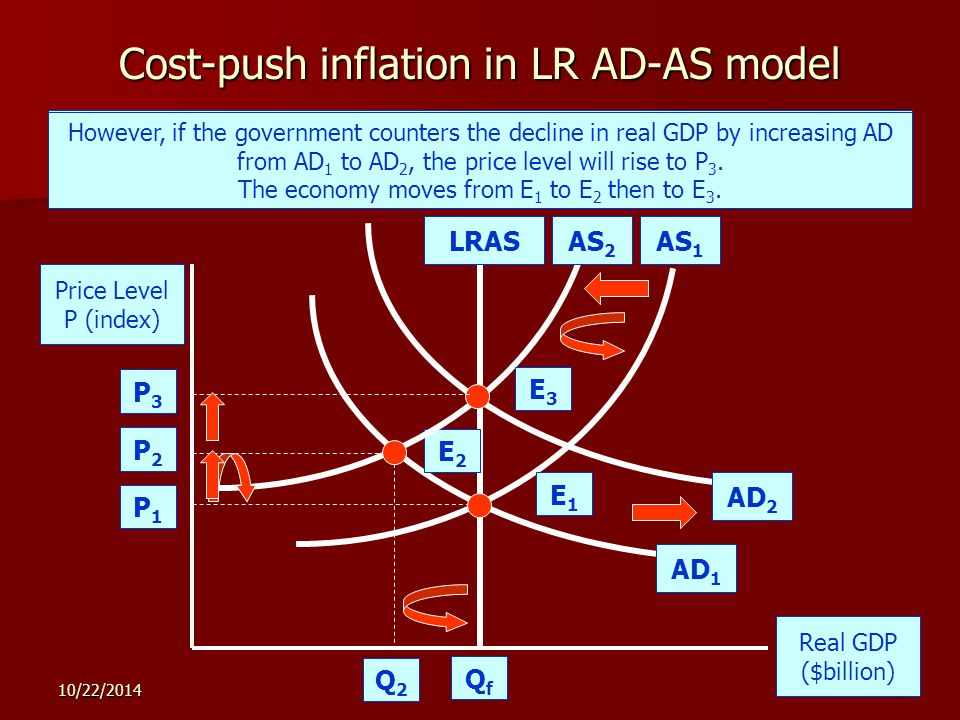 10/22/20149 Cost-push inflation in LR AD-AS model Price Level P (index) Real GDP ($billion) LRASAS 1 AD 1 P1P1 QfQf In the SR, a decrease in AS from AS 1 to AS 2 causes cost-push inflation.
