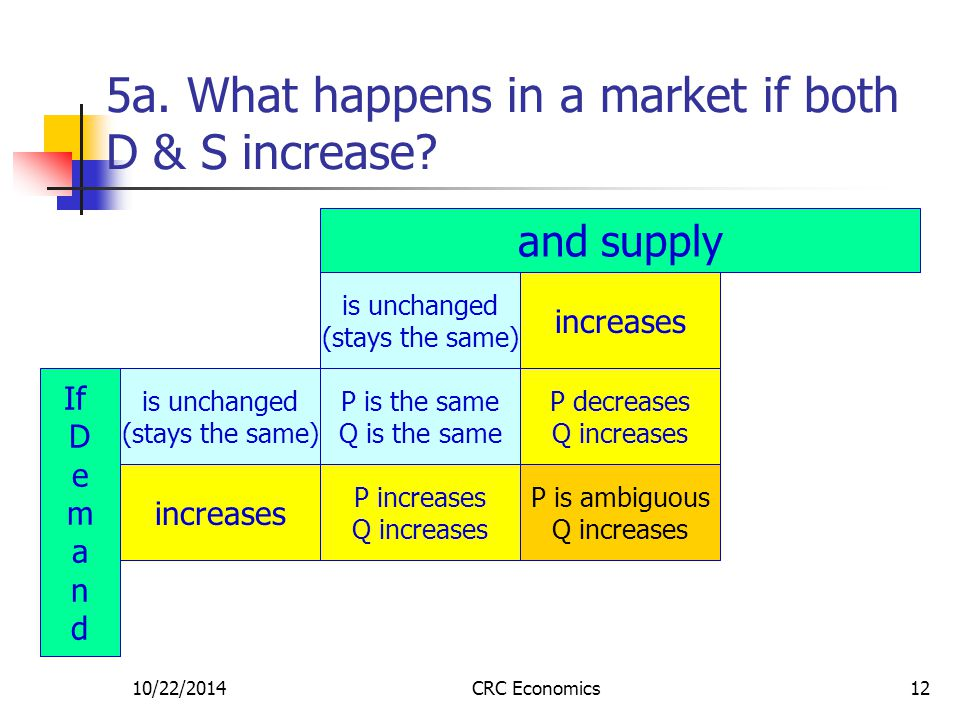 10/22/2014CRC Economics12 5a. What happens in a market if both D & S increase.