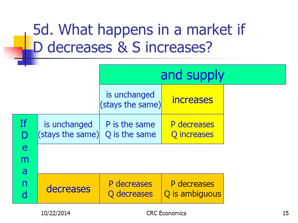 10/22/2014CRC Economics15 5d. What happens in a market if D decreases & S increases? is unchanged (stays the same) increases is unchanged (stays the s