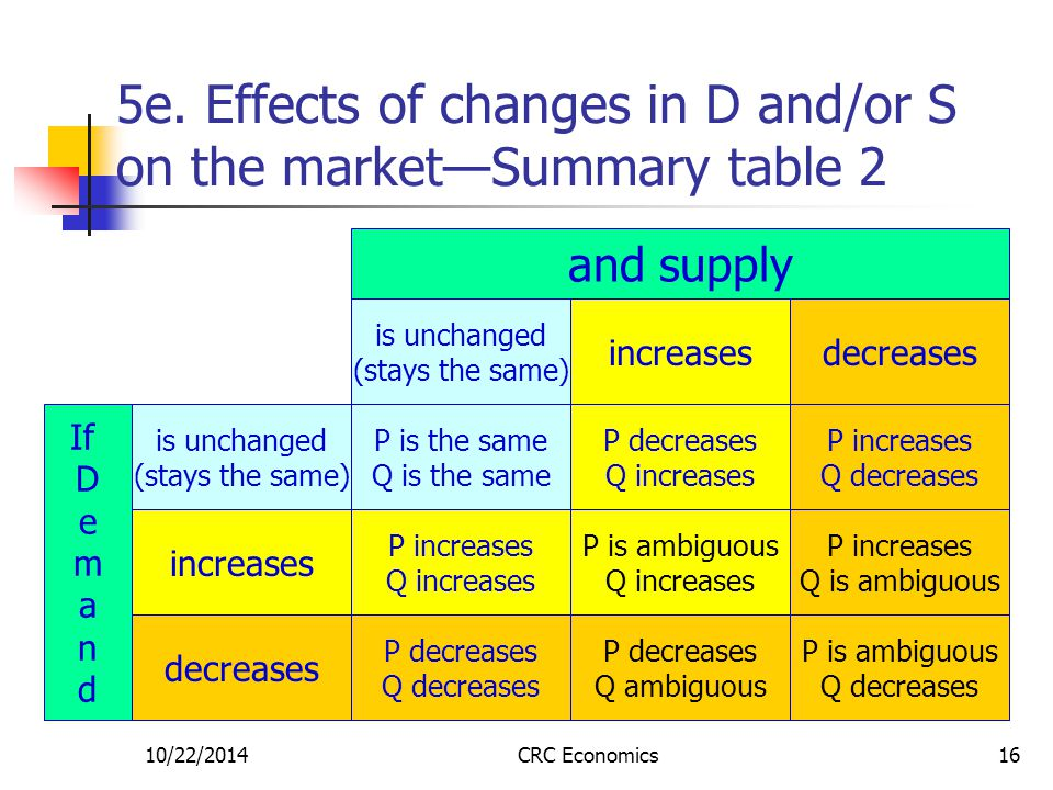 10/22/2014CRC Economics16 5e. Effects of changes in D and/or S on the market—Summary table 2 is unchanged (stays the same) increases is unchanged (sta