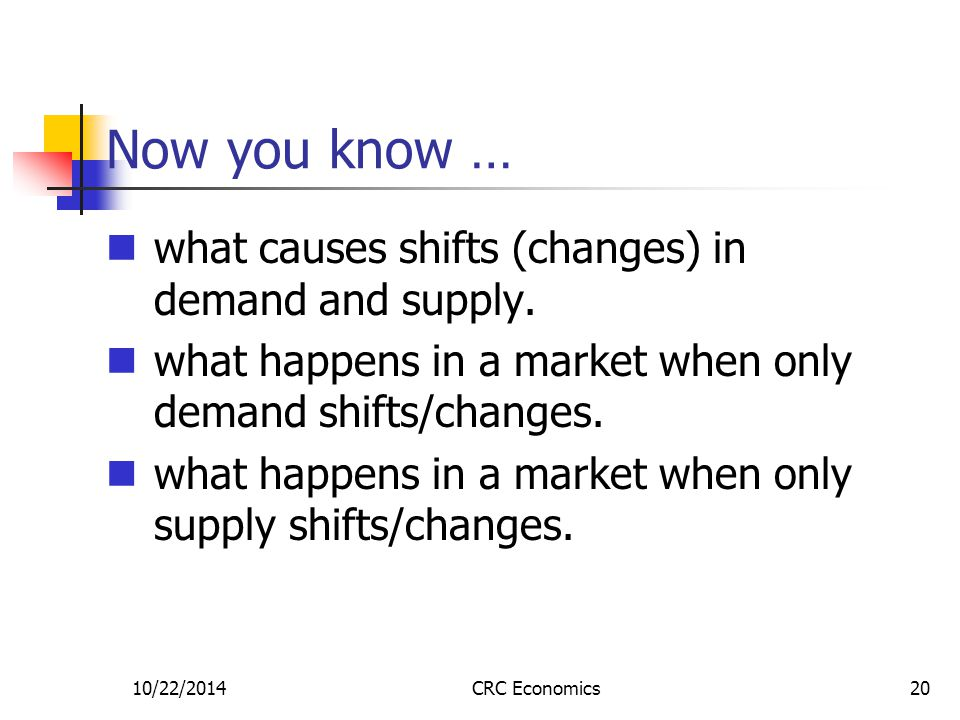 10/22/2014CRC Economics20 Now you know … what causes shifts (changes) in demand and supply.