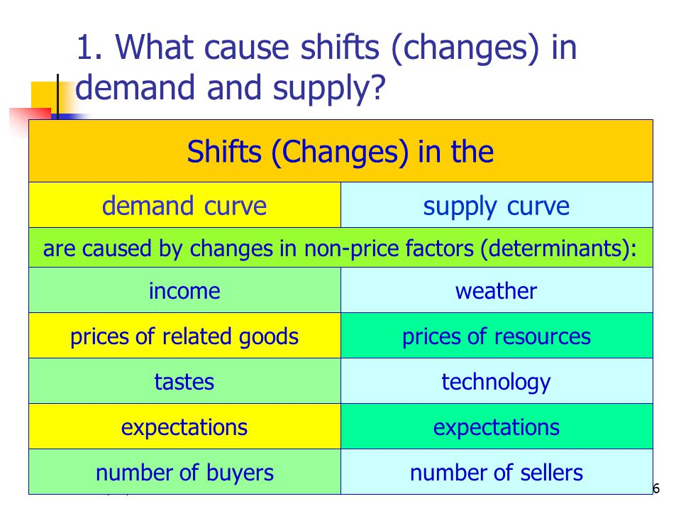 10/22/2014CRC Economics6 1. What cause shifts (changes) in demand and supply.
