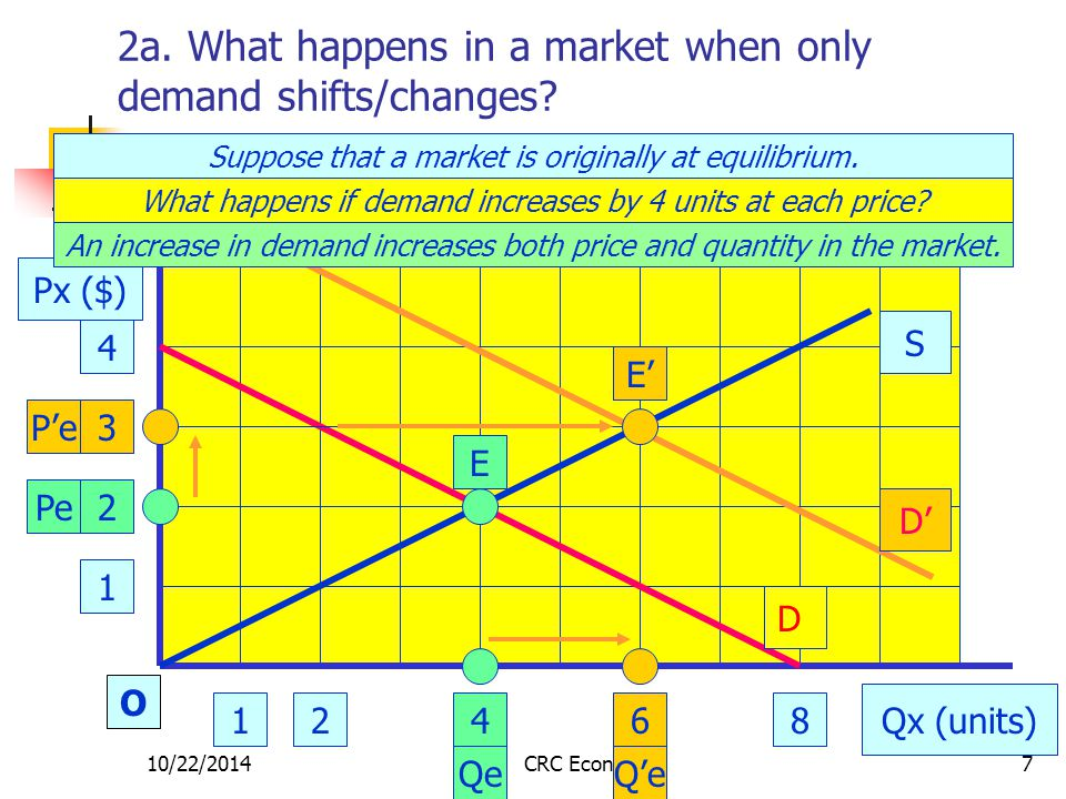 10/22/2014CRC Economics7 2a. What happens in a market when only demand shifts/changes.
