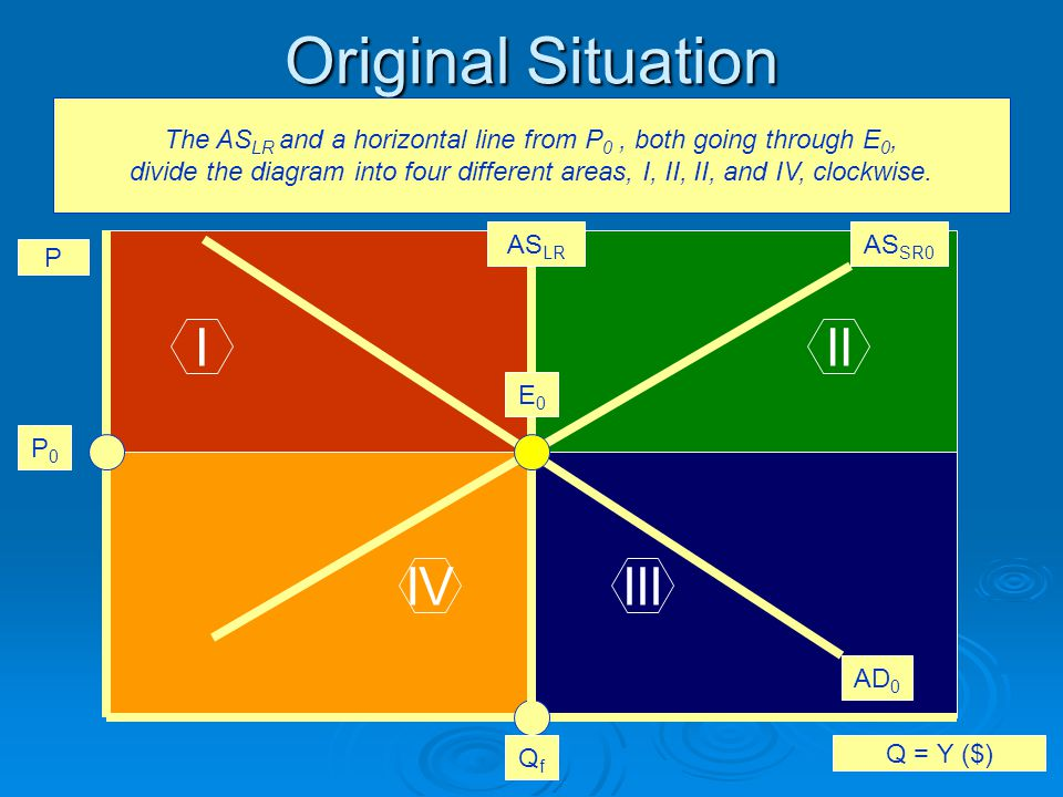 II.What Happens in the Situations. What Are the Causes.
