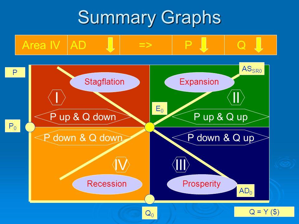 Summary Graphs P Q = Y ($) E0E0 AS SR0 AD 0 Q0Q0 P0P0 III IIIIV P up & Q downP up & Q up P down & Q upP down & Q down Area IAS SR => P QArea IIAD=> P QArea IIIAS SR => P QArea IVAD=> P Q StagflationExpansion ProsperityRecession