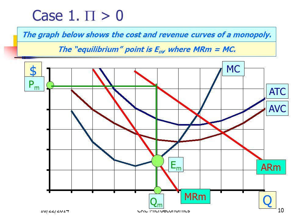 10/22/2014CRC Microeconomics10 Case 1.  > 0 $ Q MC ATC AVC PmPm EmEm QmQm ARm MRm The graph below shows the cost and revenue curves of a monopoly. Th