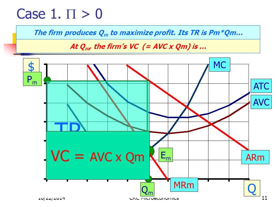 10/22/2014CRC Microeconomics11 Case 1.  > 0 $ Q MC ATC AVC PmPm EmEm QmQm ARm MRm The firm produces Q m to maximize profit. Its TR is Pm*Qm… TR = Pm