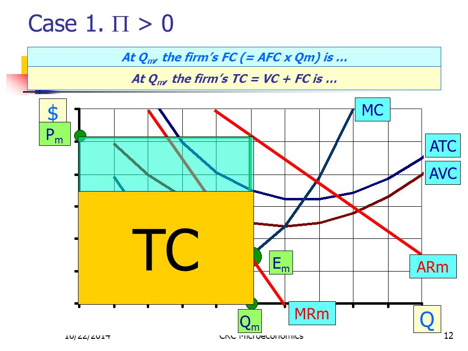 10/22/2014CRC Microeconomics12 Case 1.  > 0 $ Q MC ATC AVC PmPm EmEm QmQm ARm MRm TR = Pm x Qm VC = AVC x Qm At Q m, the firm's FC (= AFC x Qm) is …