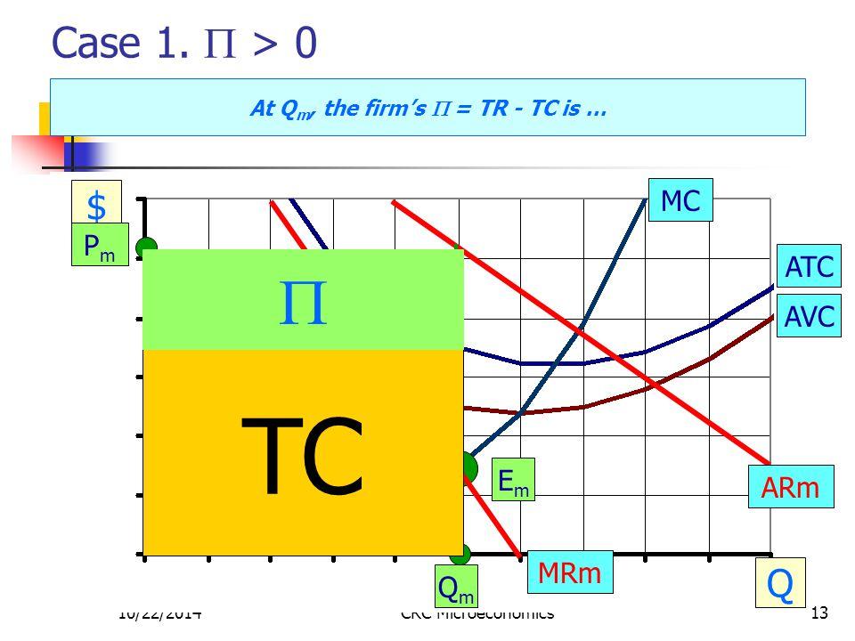 10/22/2014CRC Microeconomics13 Case 1.  > 0 $ Q MC ATC AVC PmPm EmEm QmQm ARm MRm TR = Pm x Qm VC = AVC x Qm FC TC At Q m, the firm's  = TR - TC is
