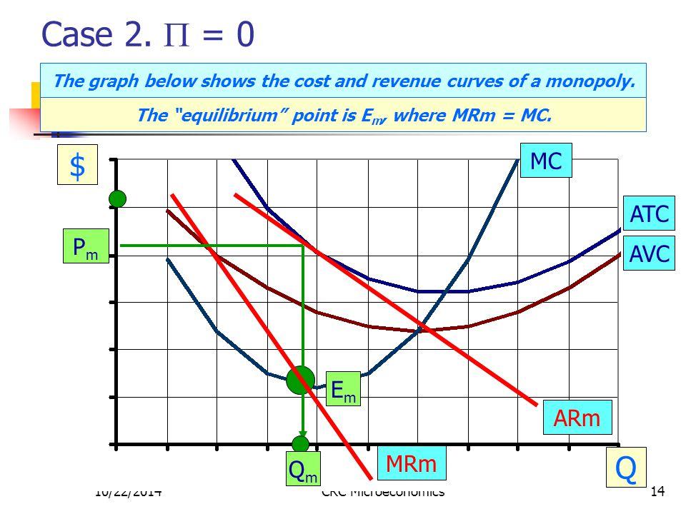 10/22/2014CRC Microeconomics14 Case 2.  = 0 $ Q MC ATC AVC PmPm EmEm QmQm ARm MRm The graph below shows the cost and revenue curves of a monopoly. Th