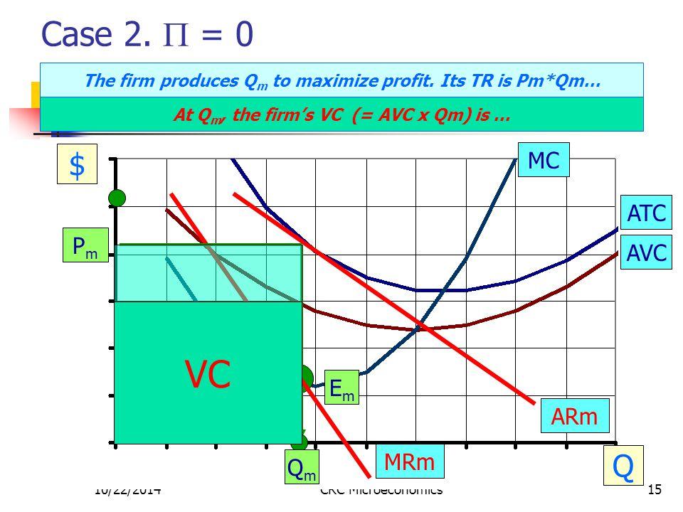 10/22/2014CRC Microeconomics15 Case 2.  = 0 $ Q MC ATC AVC PmPm EmEm QmQm ARm MRm The firm produces Q m to maximize profit. Its TR is Pm*Qm… At Q m,