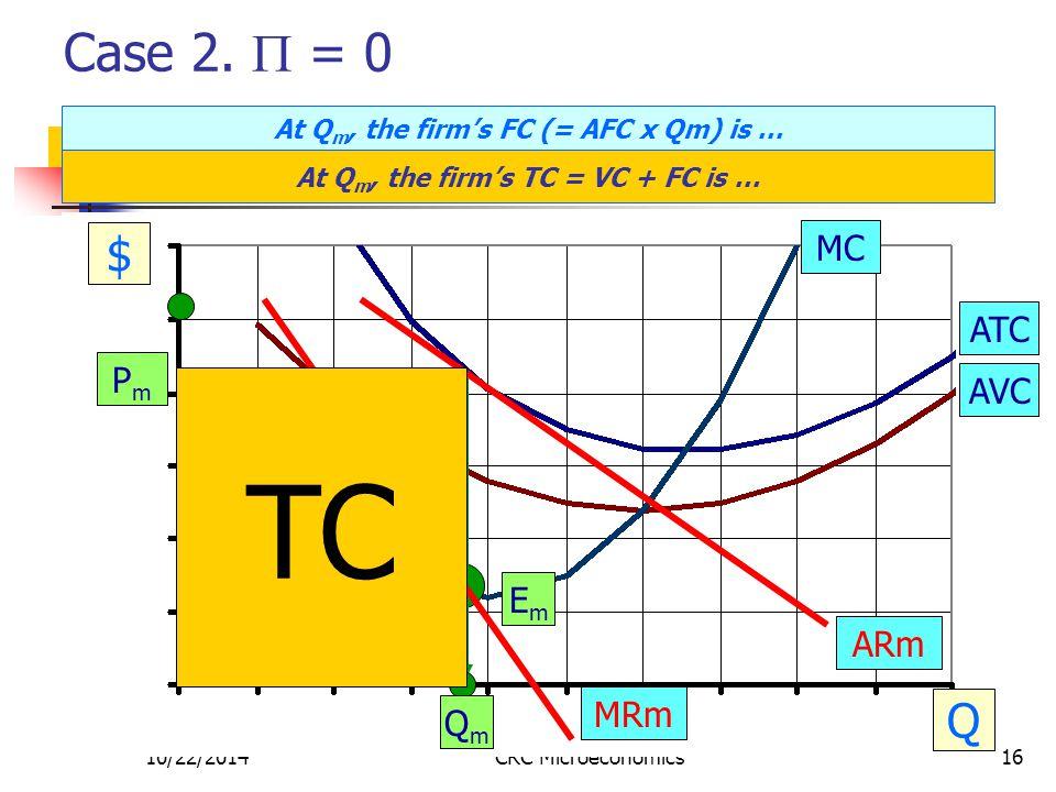 10/22/2014CRC Microeconomics16 Case 2.  = 0 $ Q MC ATC AVC PmPm EmEm QmQm ARm MRm TR VC At Q m, the firm's FC (= AFC x Qm) is … At Q m, the firm's TC